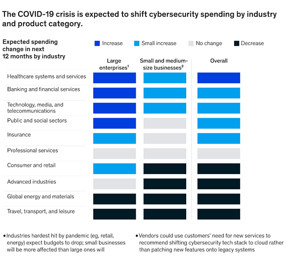 COVID-19 cybersecurity spending by industry graph (McKinsey.com)