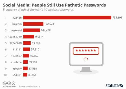 linkedin-weak-passwords-graph